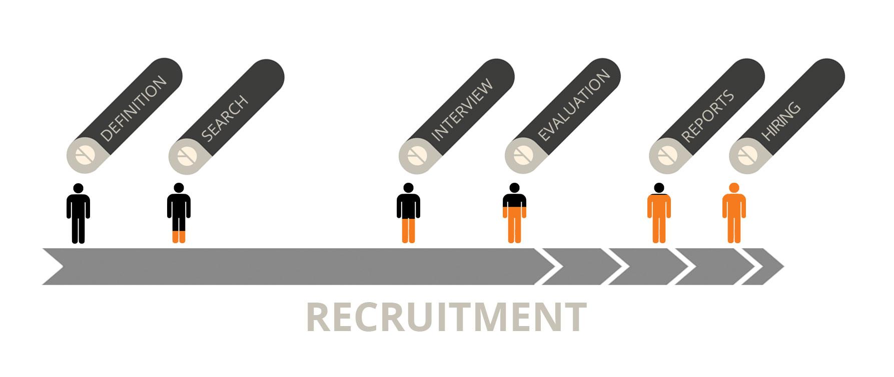 Serviselect recruitment
